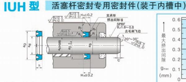 台湾进口IUH和HBY型密封圈